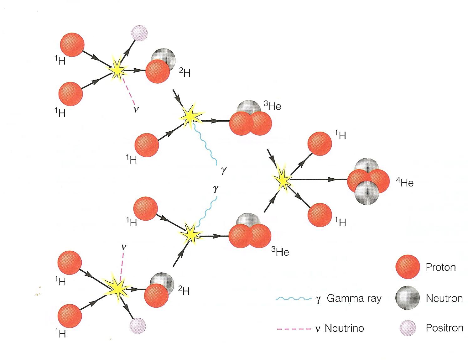 Resultado de imagen de Resultado de imagen de Cadena protón-protón en las estrellas